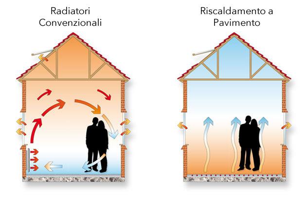 diagramma riscaldamento